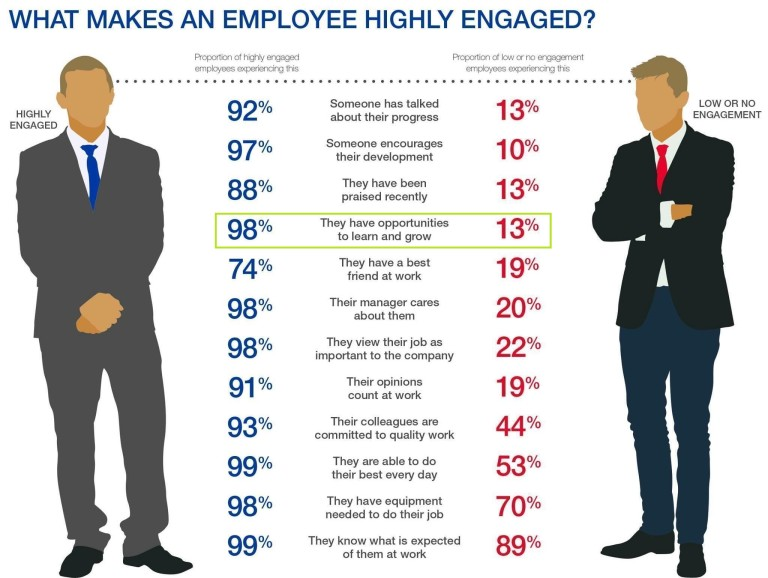 Engage-Employees-768x578