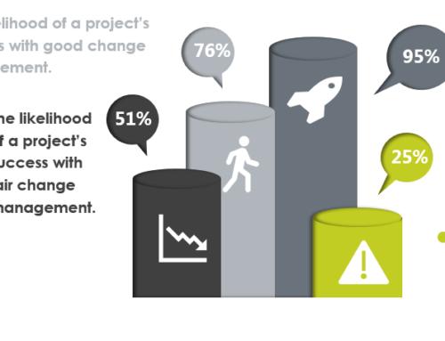 Why Organizations Still Need Change Management