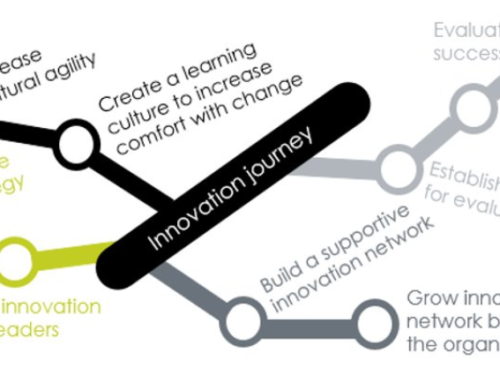Where is Your Organization On Their Innovation Journey?