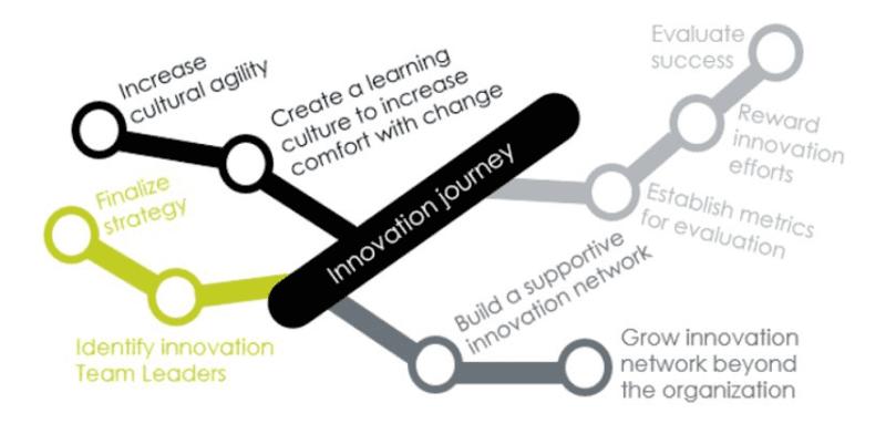 Innovation Journey