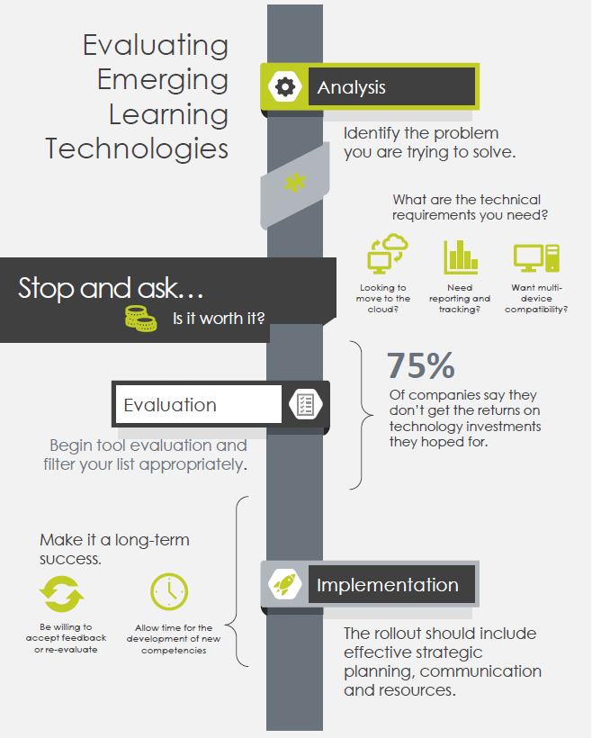 Evaluating Emerging Learning Technologies
