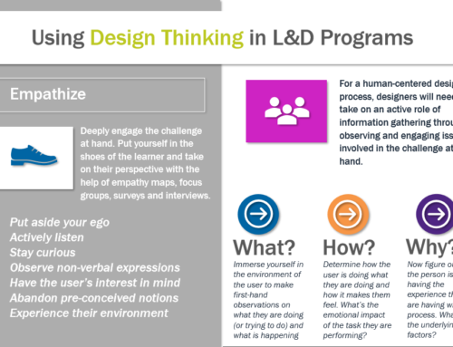Using Design Thinking in Learning and Development Programs
