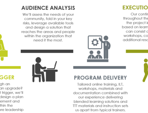 iLearnERP's Training Methodology